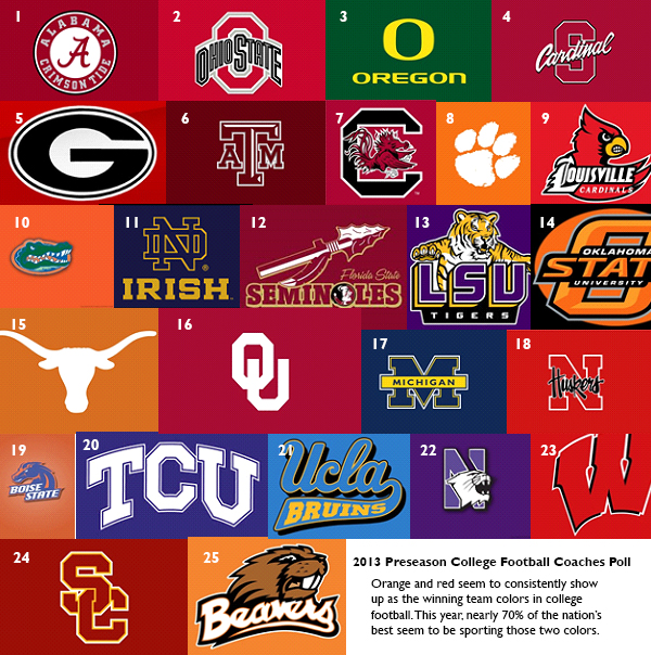 2013 Coaches' Poll team logos