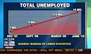 Fox News Unemployment Graphic