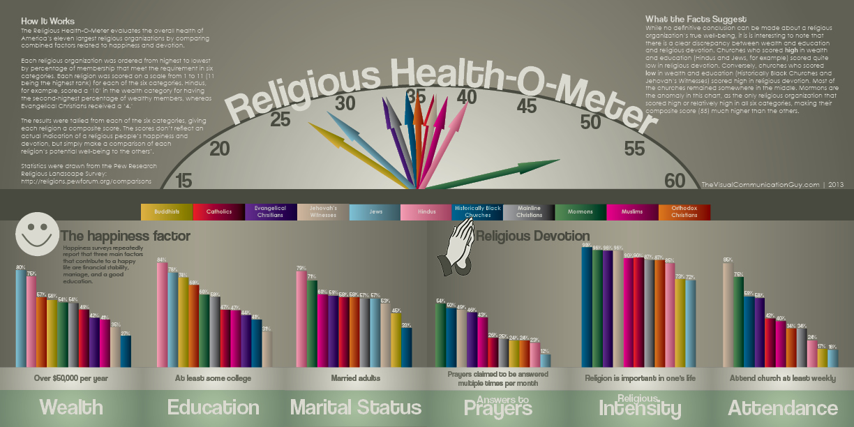 Infographic: Religious Health-O-Meter
