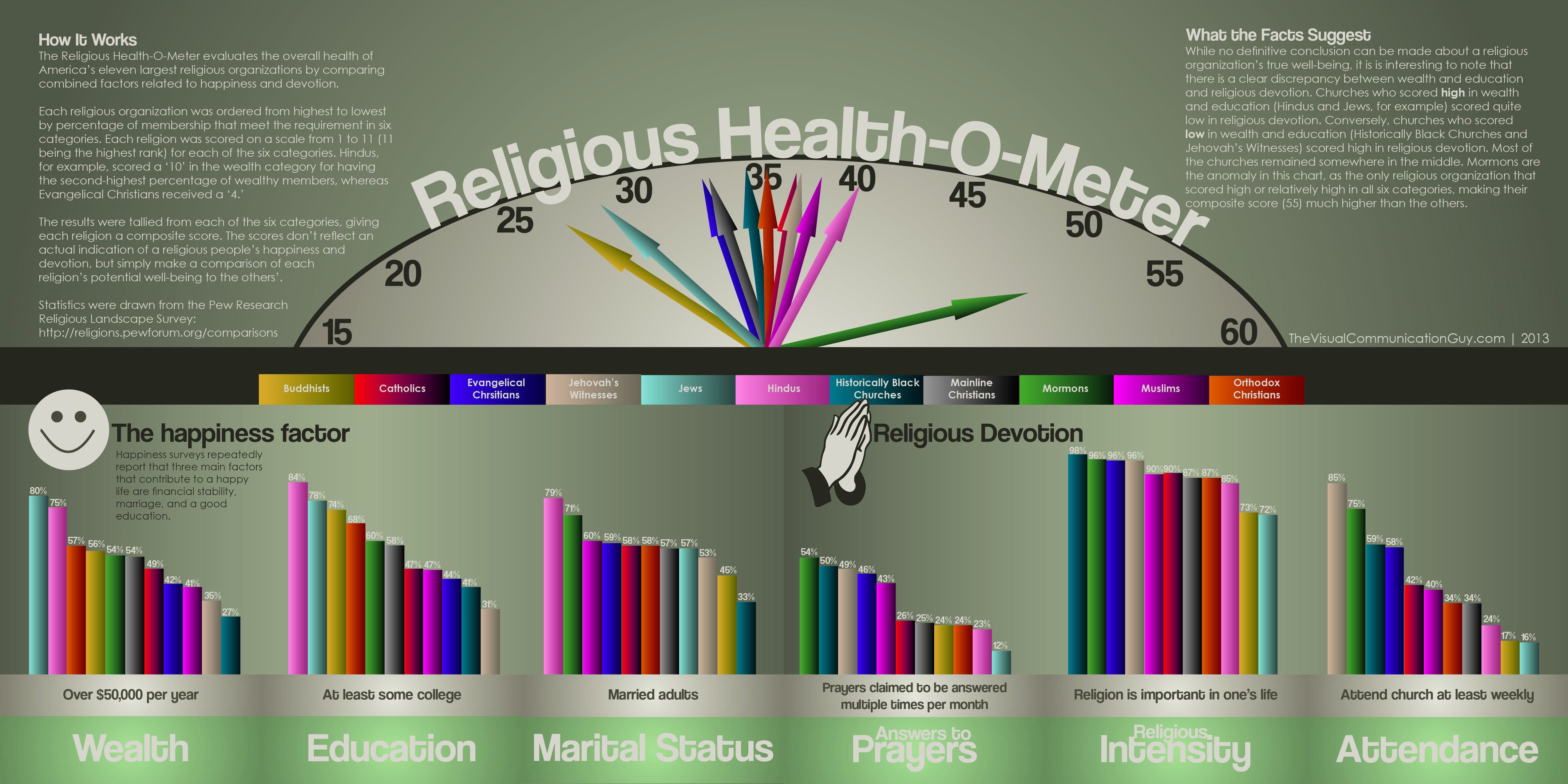 "Mormons ""Most Healthy"" by a Landslide on the Religious ""Health-O-Meter"""