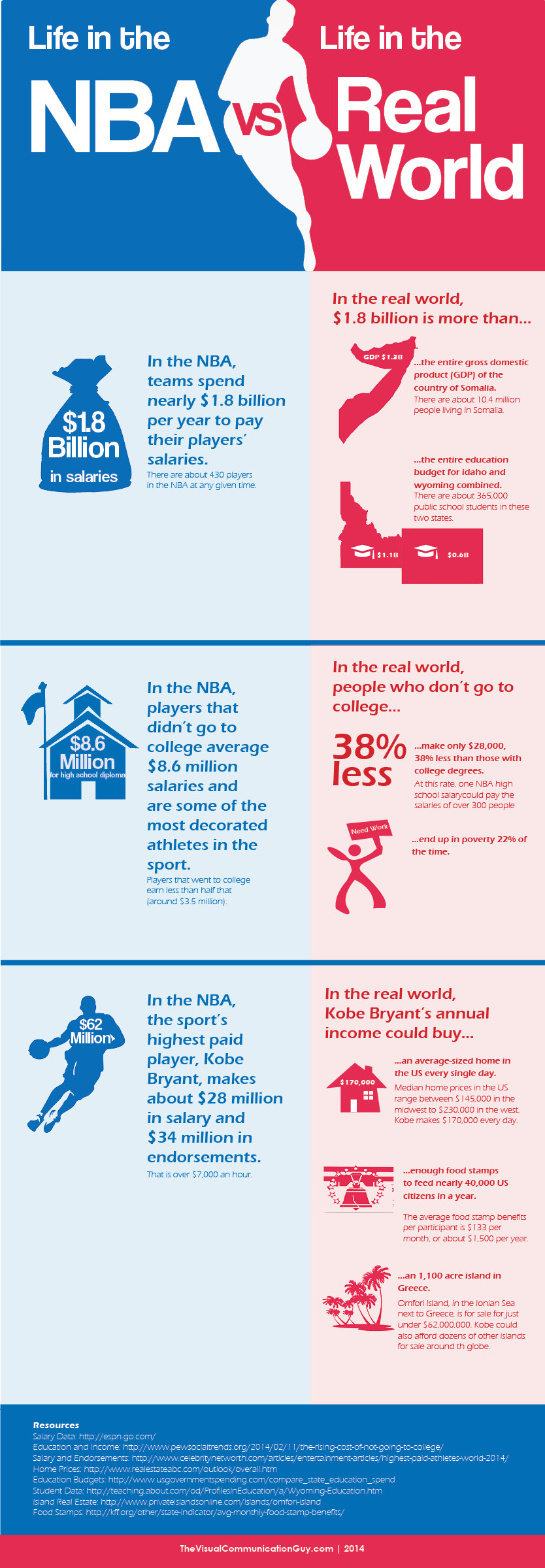 Life in the NBA: NBA Salaries compared to the real world