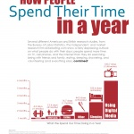 How People Spend Their Time