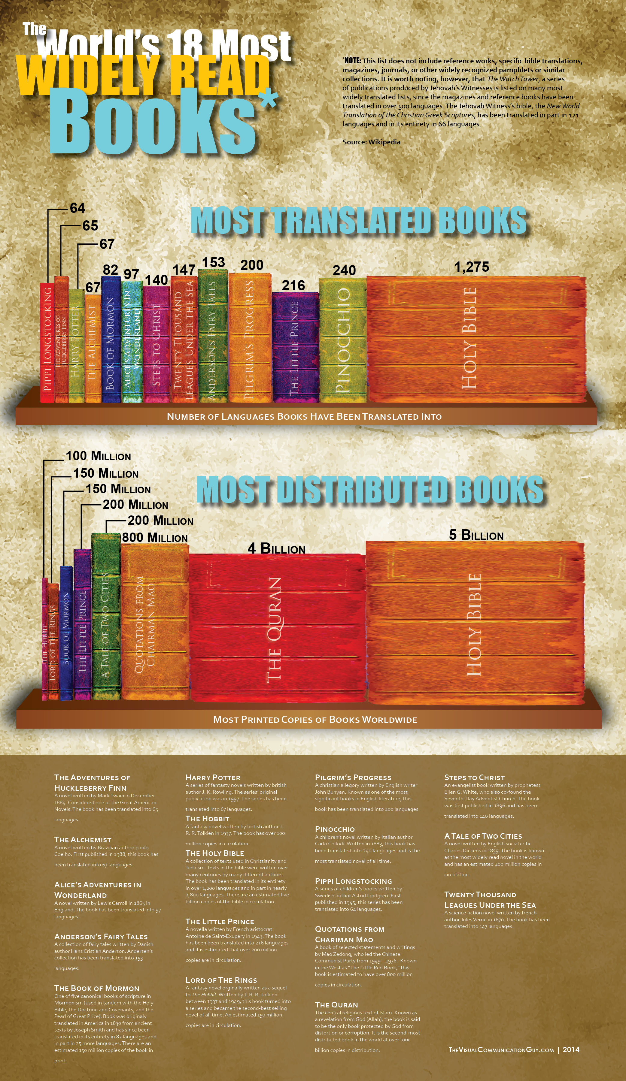The World S 18 Most Widely Read Books The Visual Communication Guy