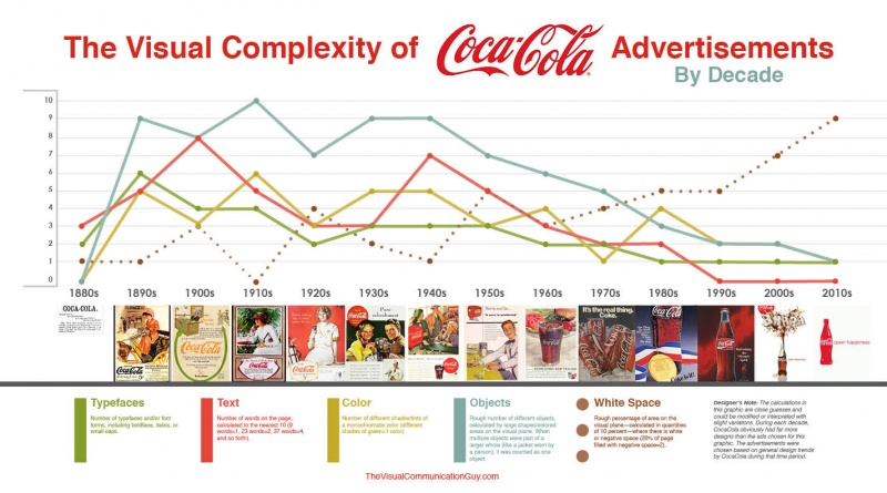 The Visual Complexity of Coca-Cola Advertisements by Decade