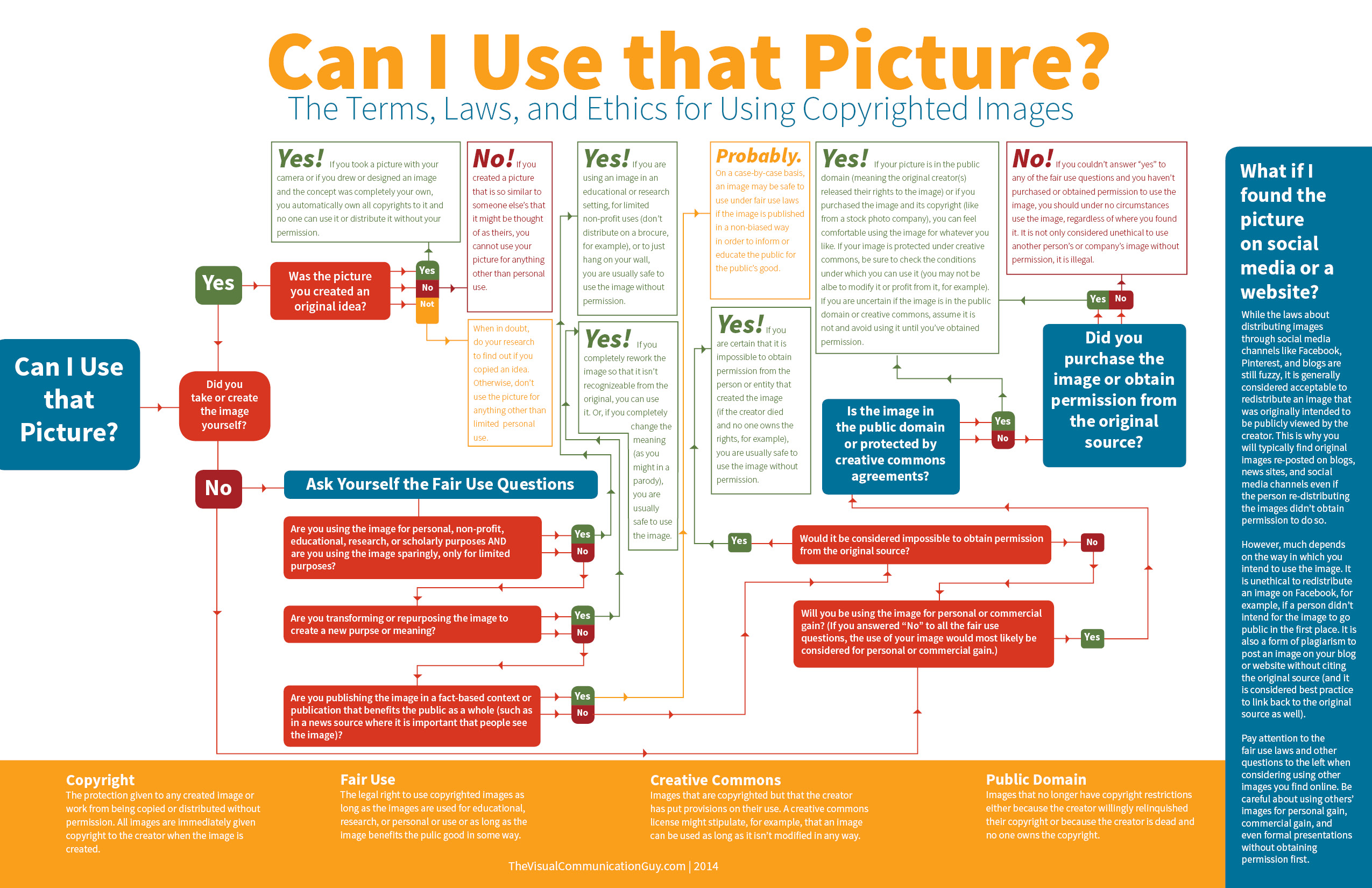 Can I Use that Picture? The Terms, Laws, and Ethics for Using