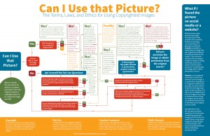 Flowchart to help decide if you can use an image or not