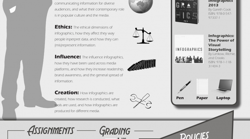 Would A Course Syllabus Be Better As An Infographic The Visual Communication Guy