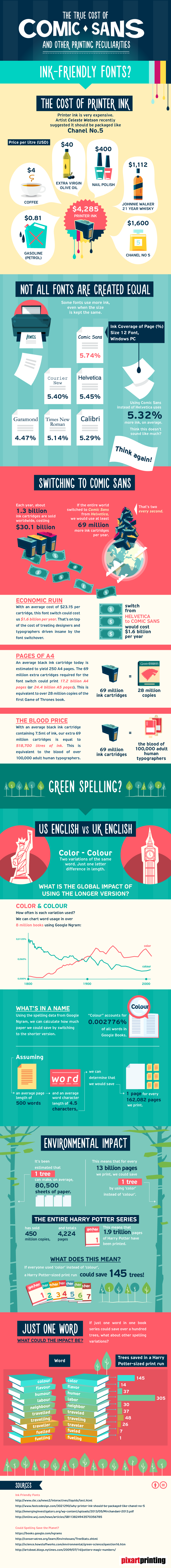 Cost of Printing and Typefaces