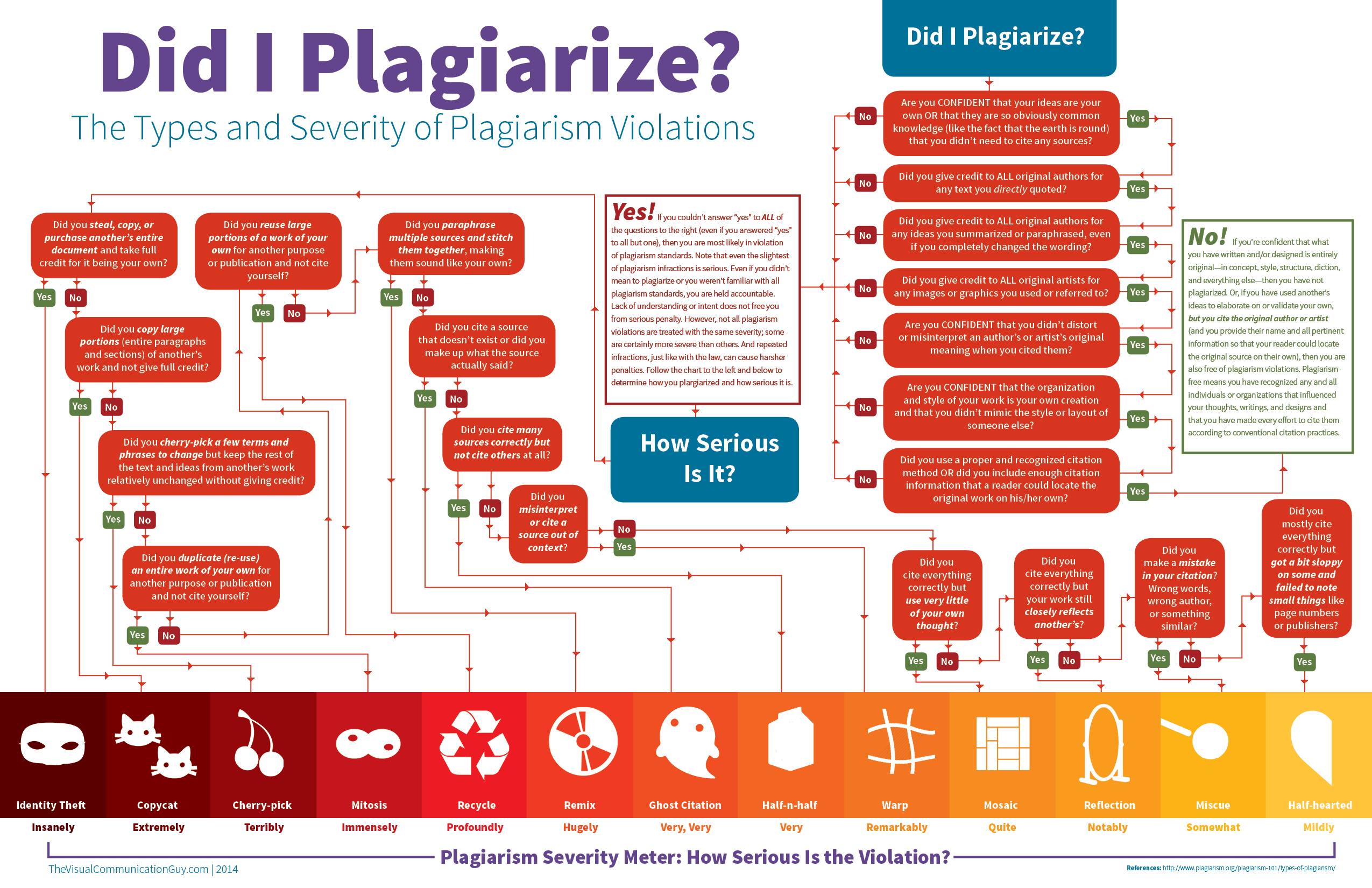 terminology is it plagiarism to reference a fictitious source plagiarism flowchart thevisualcommunicationguy com wp content uploads 2014 09 infographic did i plagiarize1 jpg