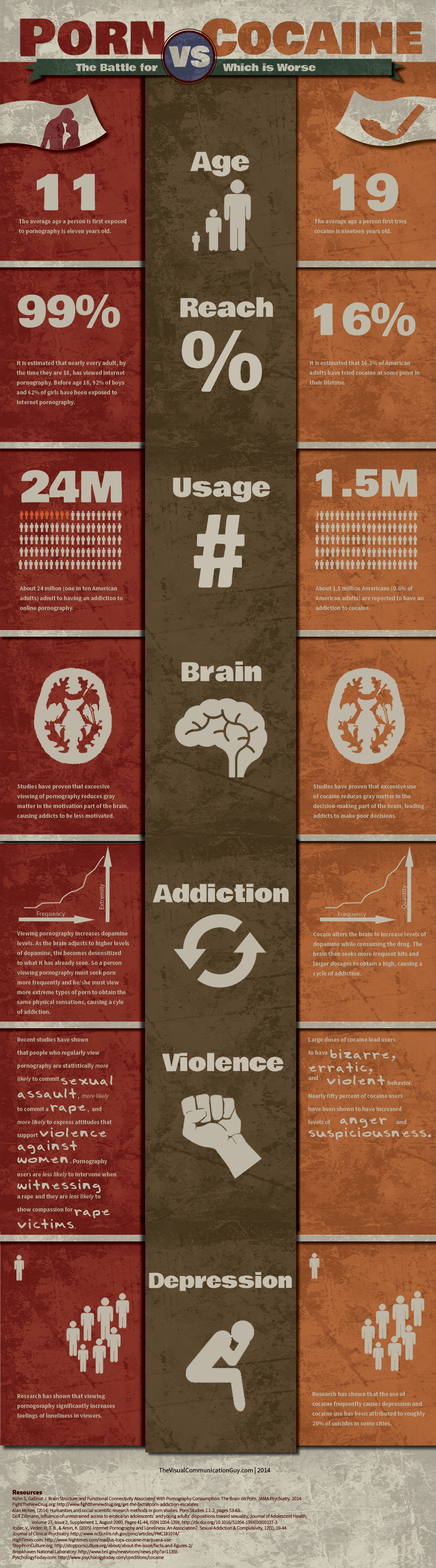 Porn vs Cocaine: Which is Worse? Infographic