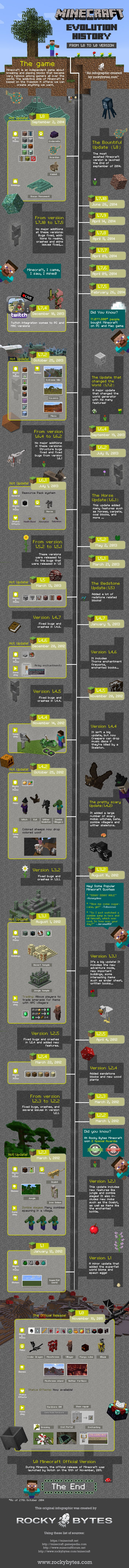 History of Minecraft Infographic