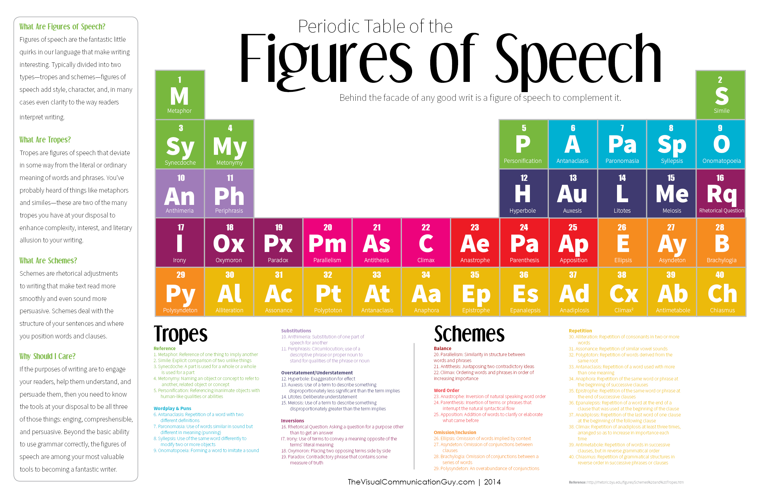 The Periodic Table Of The Figures Of Speech 40 Ways To Improve Your