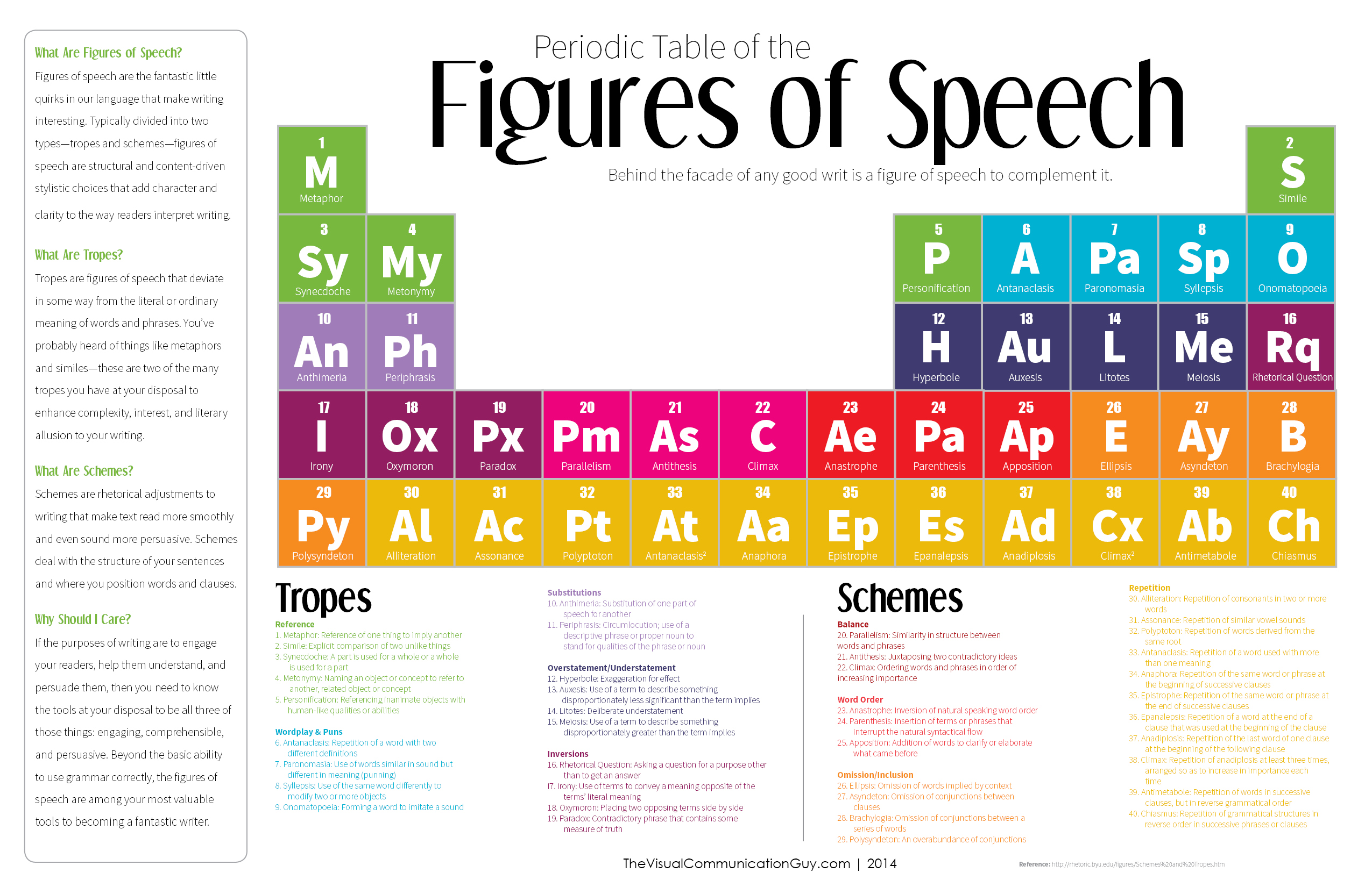 The Periodic Table of the Figures of Speech 40 Ways to Improve – Figures of Speech Worksheet
