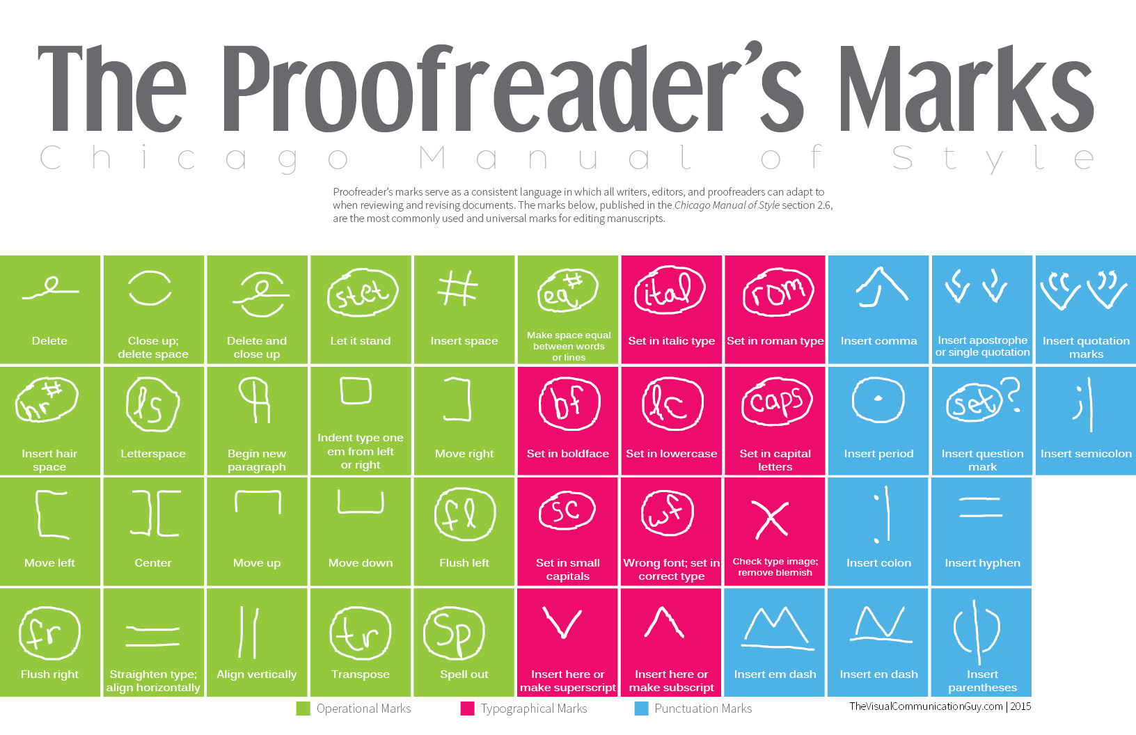 The Proofreader S Marks The Visual Communication Guy Designing