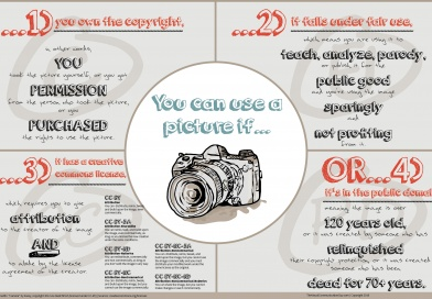 You Can Use a Picture If: Guidelines for Image Copyrights