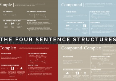 The Four Ways to Write a Sentence: Know the Structures, Write Like a Pro