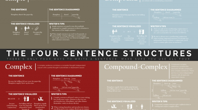 sentence structure  u2013 the visual communication guy