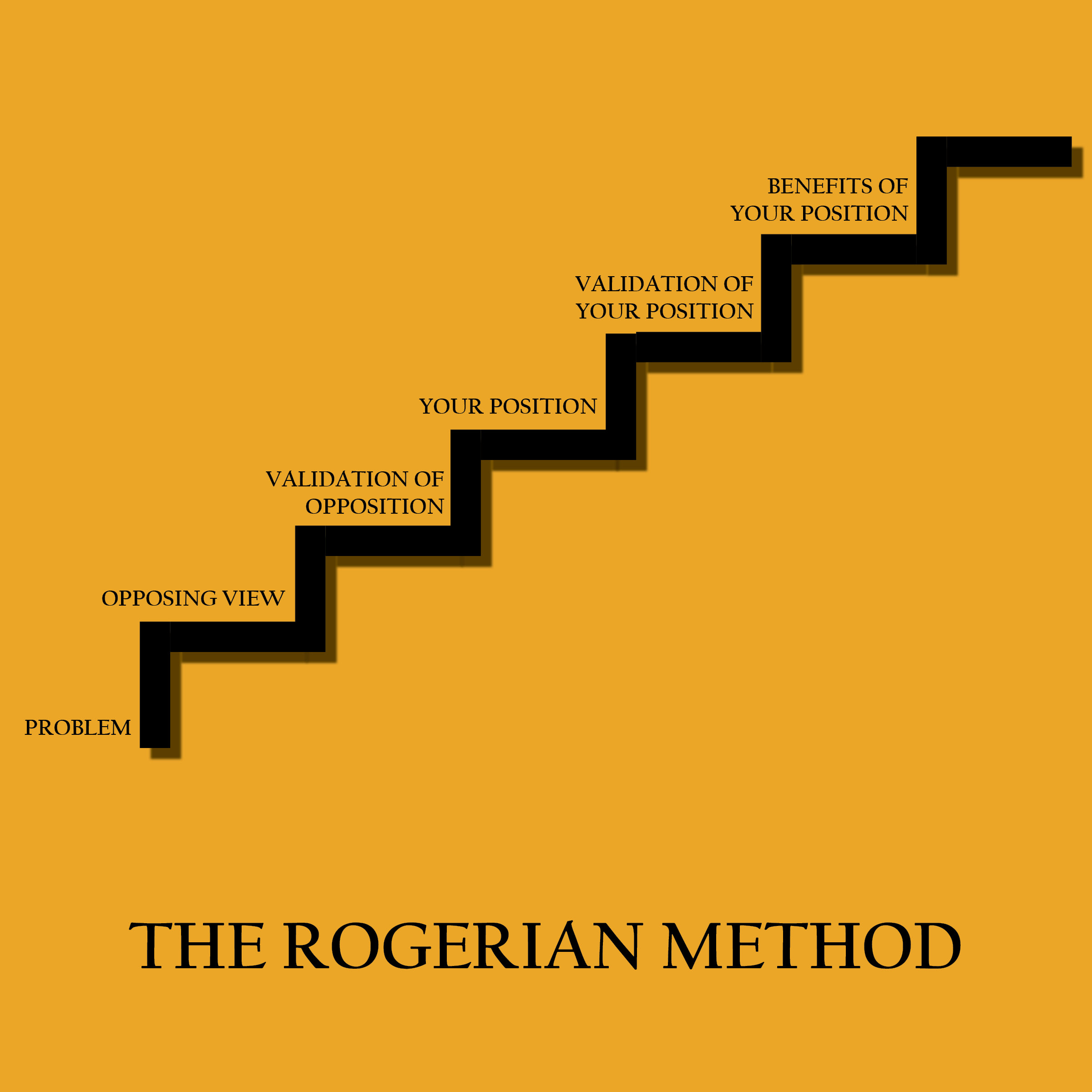 how to organize a paper the rogerian method the visual  how to organize a paper the rogerian method