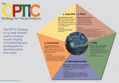 The OPTIC Strategy for Visual Analysis
