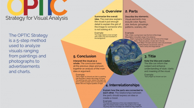The Optic Strategy For Visual Analysis The Visual