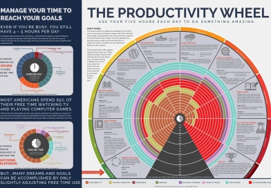 The Productivity Wheel: How to Manage Your Time to Accomplish Your Dreams