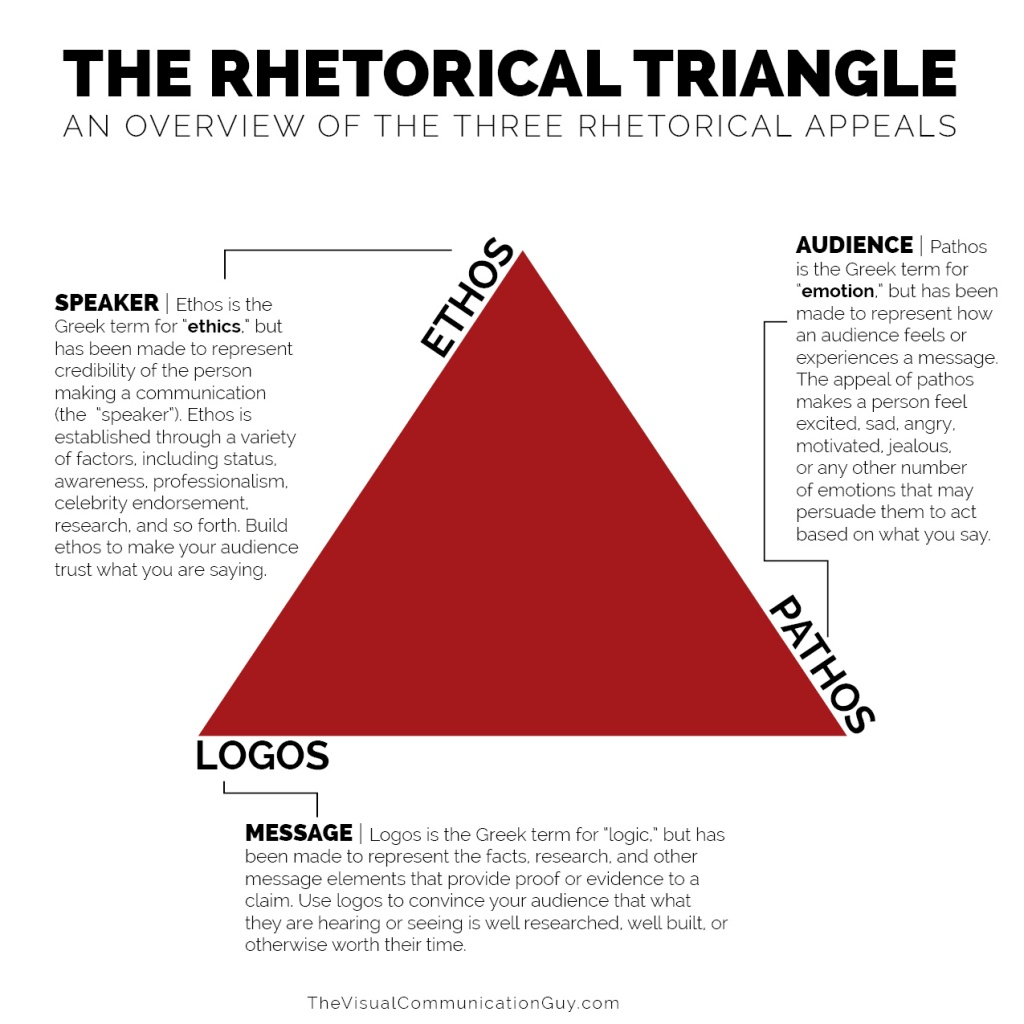 the rhetorical appeals rhetorical triangle the visual  what is ethos