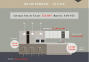 The Cost and Resale Value of Remodeling Your Home – Infographic!