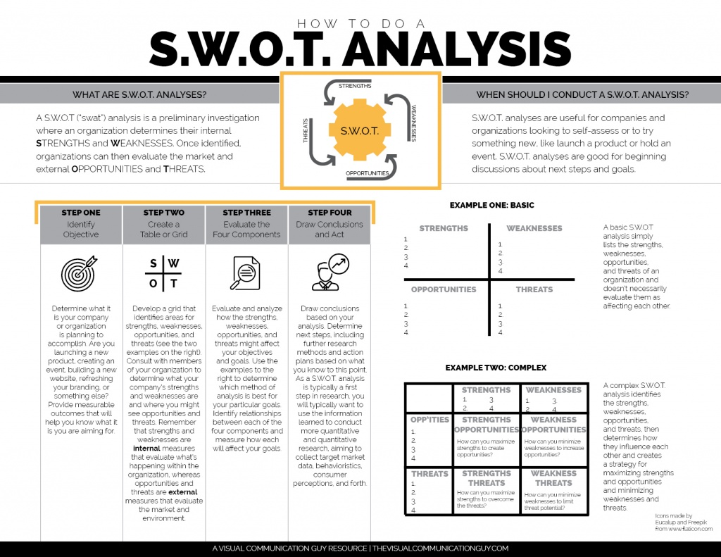 swot analysis for launching a new product This is called a swot analysis it's a way to breakdown the competition and see how your new product or service measures up swot stands.