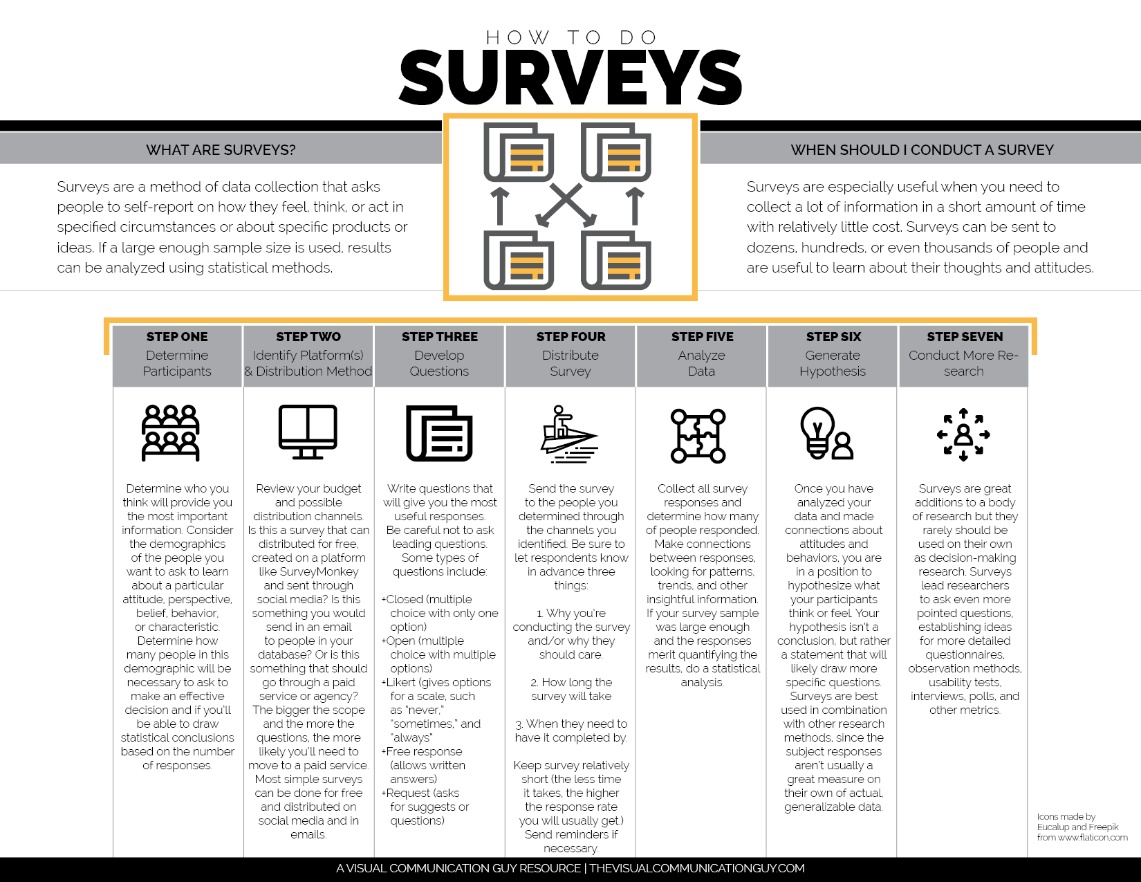 a guide to conducting a survey based on the willingness of participants Conducting in-depth interviews: a guide for  or situation for example, we might ask participants,  used to refine questions for future surveys of a .