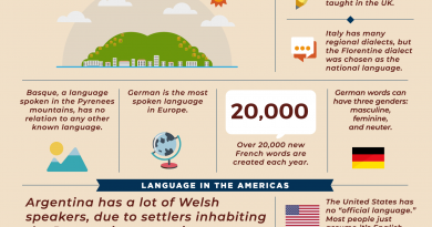 50 Really Cool Facts about Languages