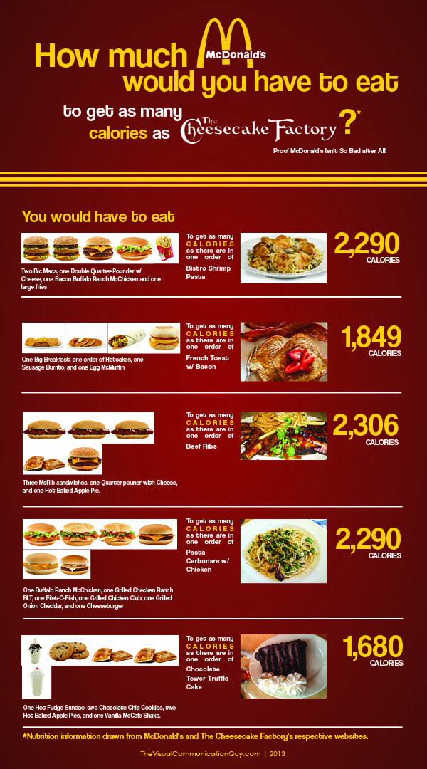 Mcdonald S Vs The Cheesecake Factory Calorie Comparison
