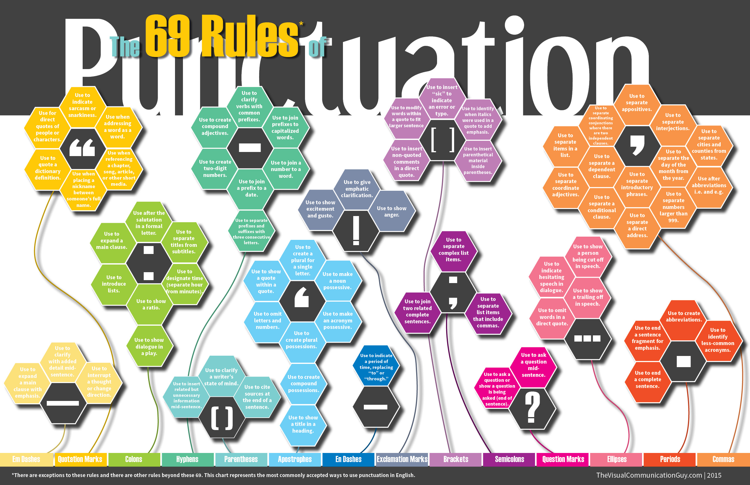 the 69 rules of punctuation  u2013 the visual communication guy