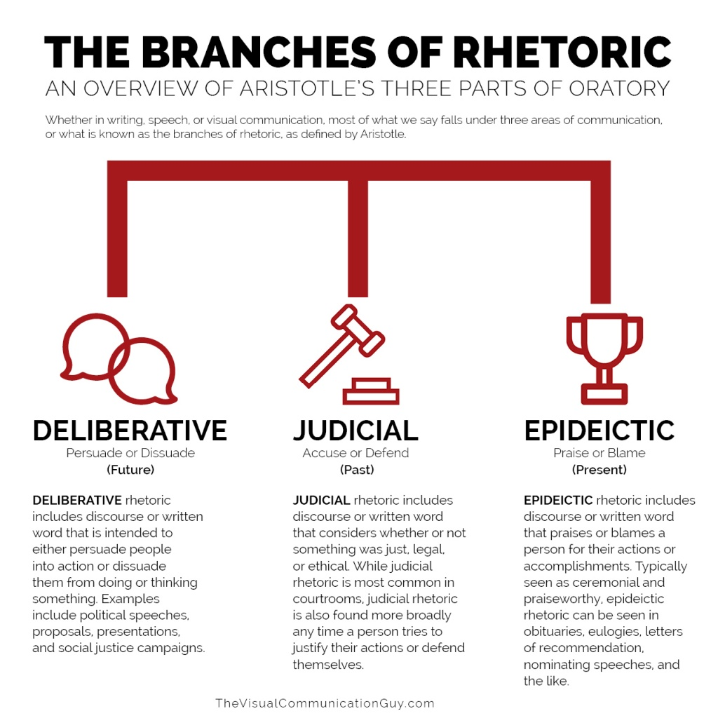 THE BRANCHES OF RHETORIC – The Visual Communication Guy: Designing