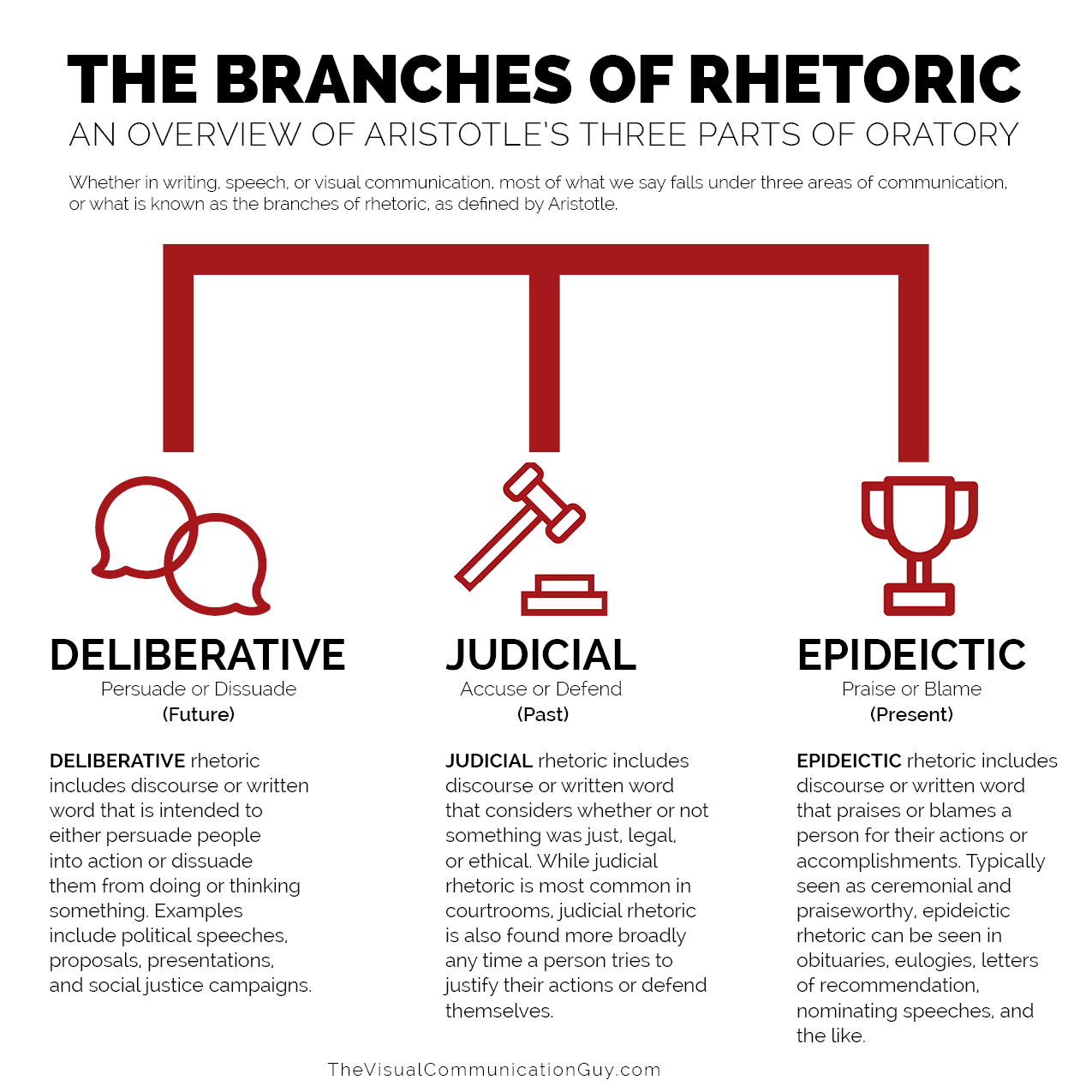 The Branches Of Rhetoric The Visual Communication Guy