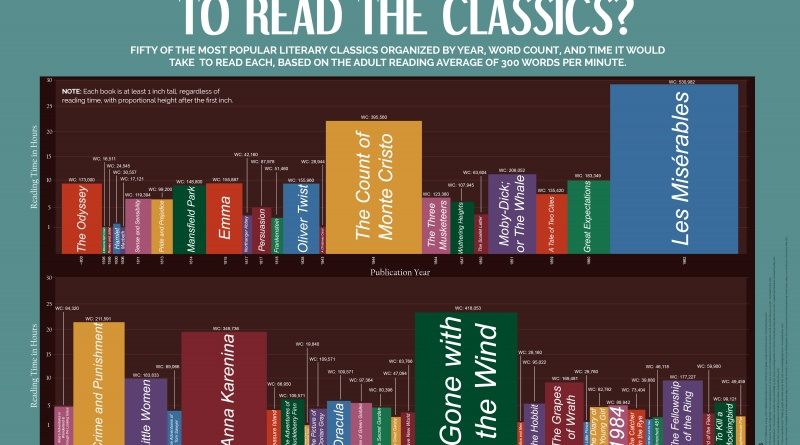How Long Does It Take To Read The Literary Classics The