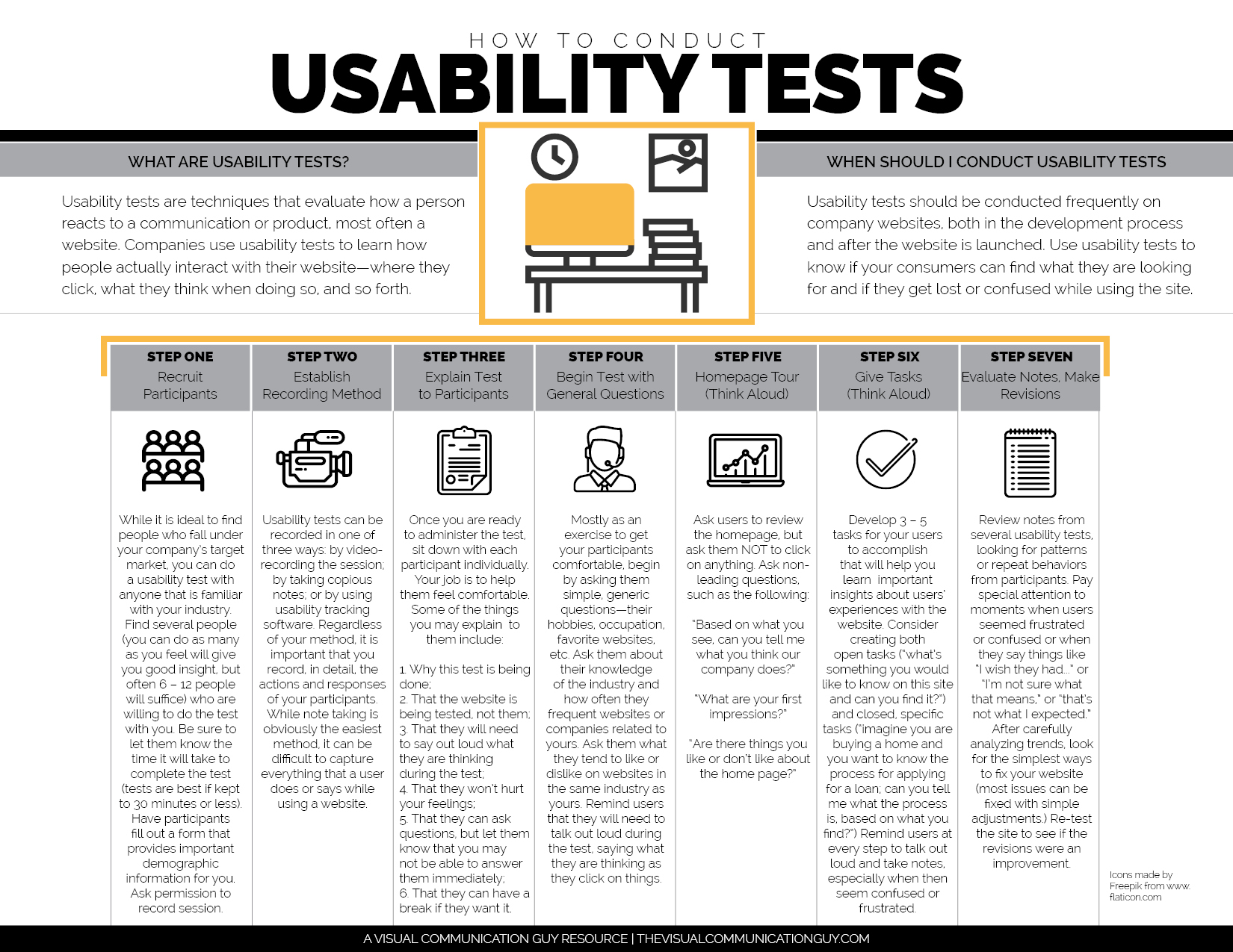 how to conduct usability tests  u2013 the visual communication