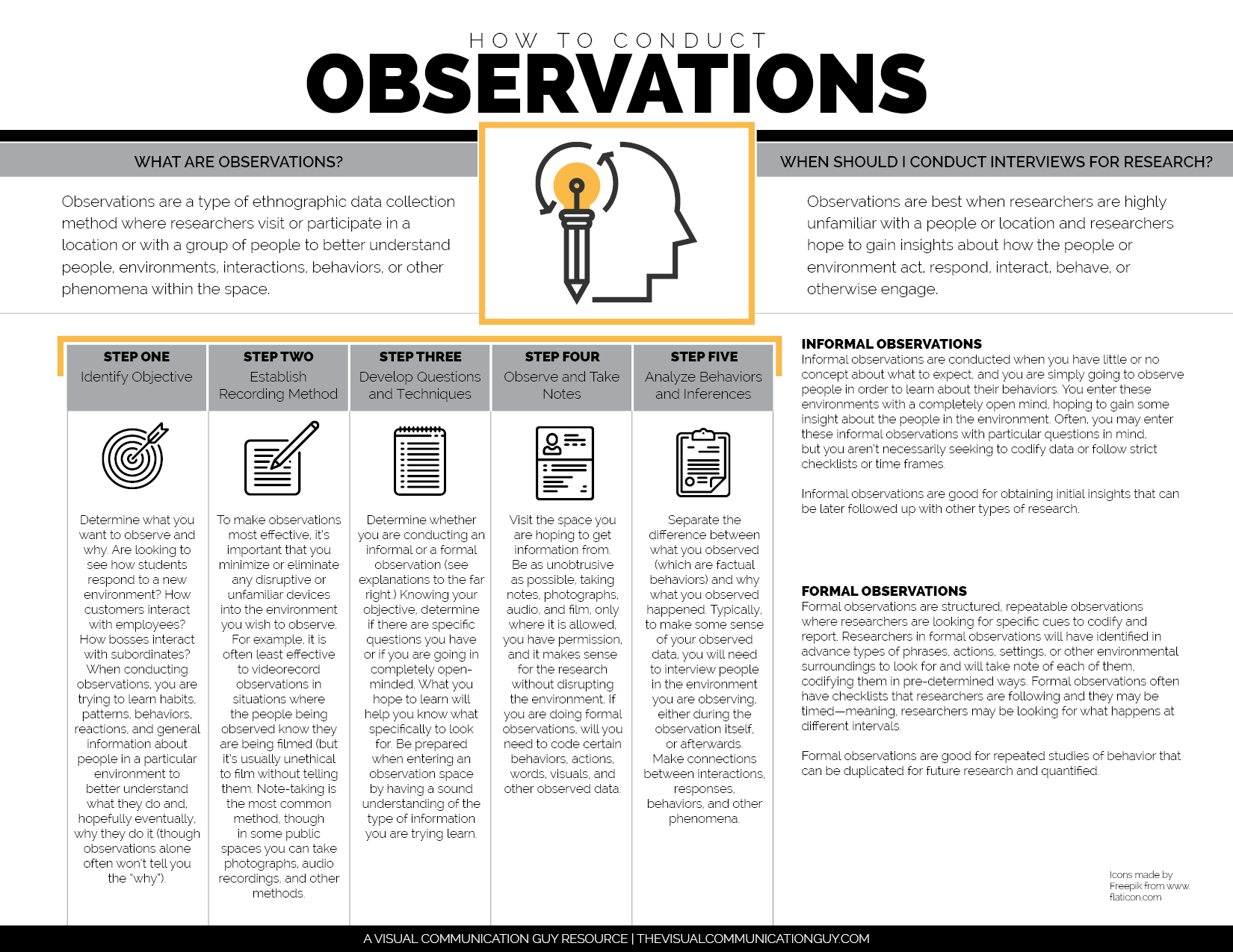 How To Conduct Observations For Research The Visual Communication Guy