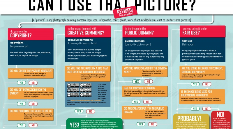Can I Use That Picture Infographic Revised And Simplified The Visual Communication Guy