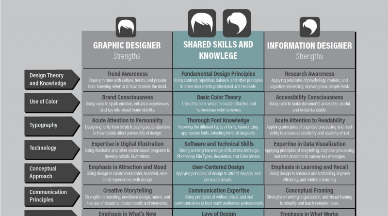 Your Team Doesn T Need A Graphic Designer It Needs An Information Designer The Visual Communication Guy