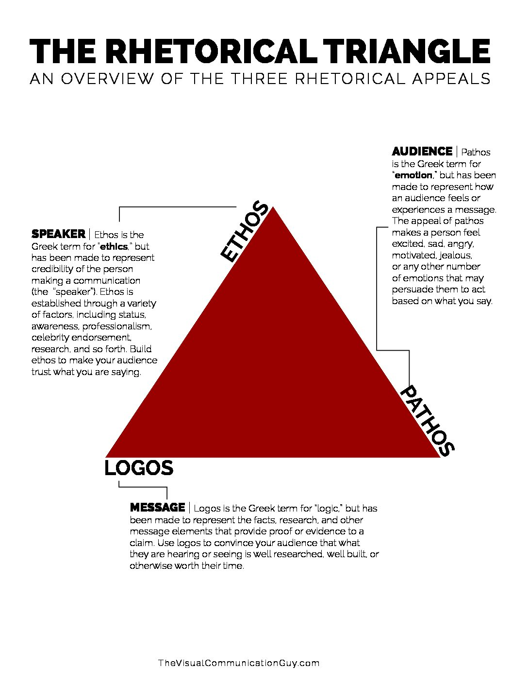 the rhetorical triangle  u2013 the visual communication guy  designing information to engage  educate
