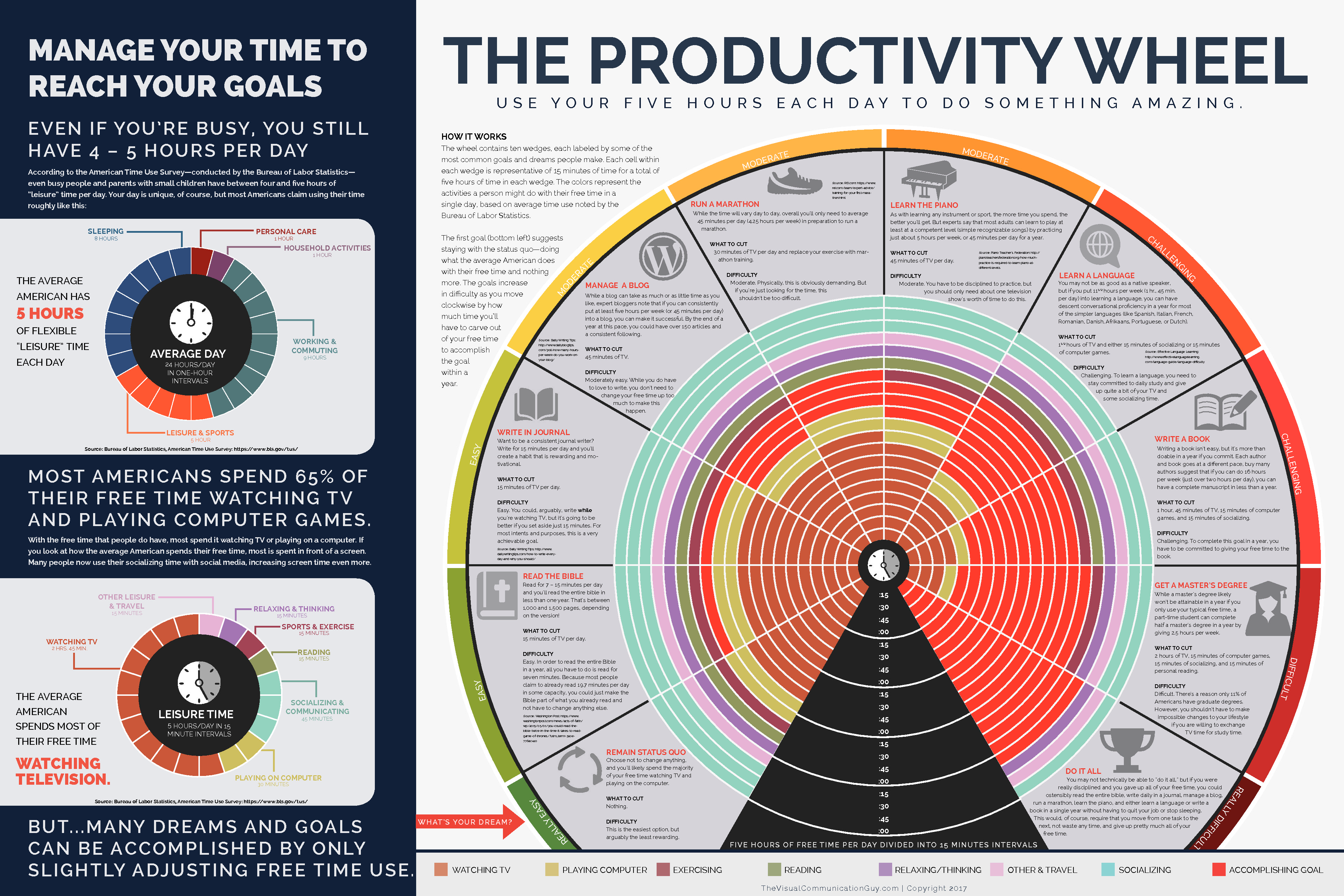 Productivity Wheel Poster Download The Visual