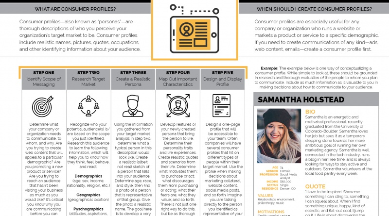 how to do a consumer profile the visual communication guy