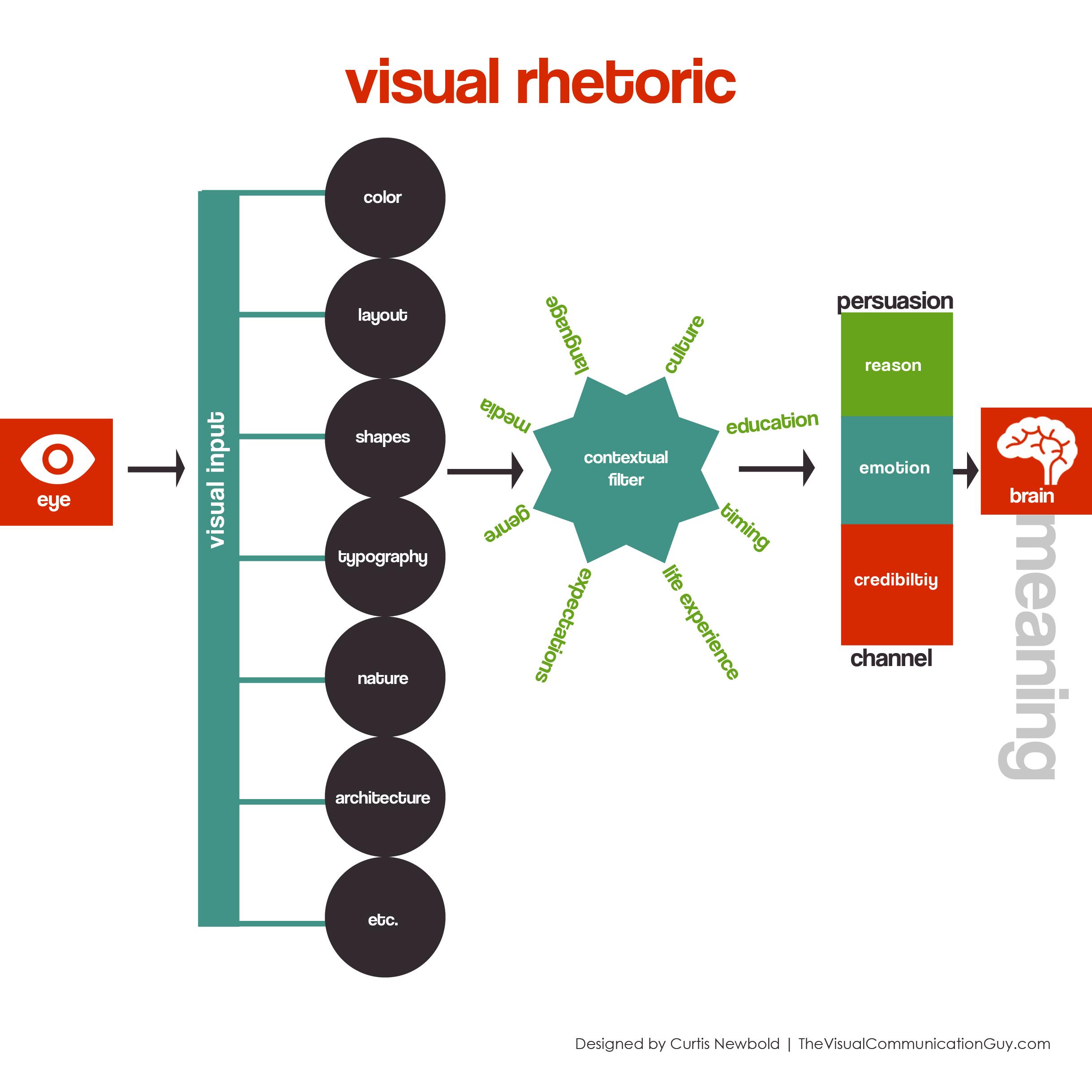 Premise Indicator Words: The Visual Communication Guy